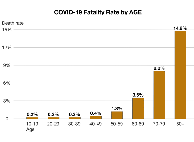 Bar graph of COVID19 Mortality showing sharp curve with age